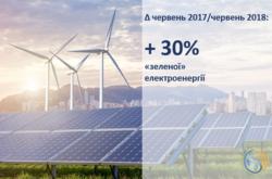 Приріст виробництва електричної енергії з відновлюваних джерел