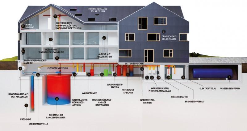 8e702bcf5cdd26 Тепло виробляється за допомогою геотермального теплового насоса потужністю  28 кВт (два зонда по 338 м вглиб). У підвалі розташовані гігантські ємності  для ...